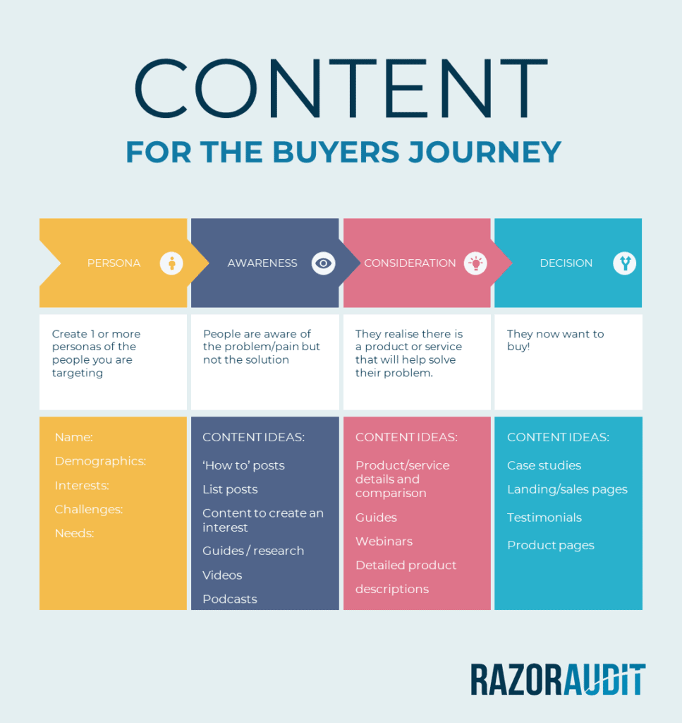 Content for the Buyers Journey
