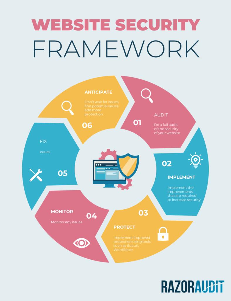 Website Security Framework